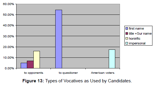 arts-and-social-sciences-journal-Types-Vocatives