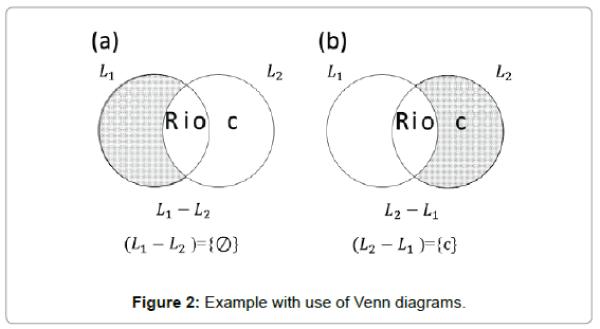 arts-and-social-sciences-journal-Venn-diagrams