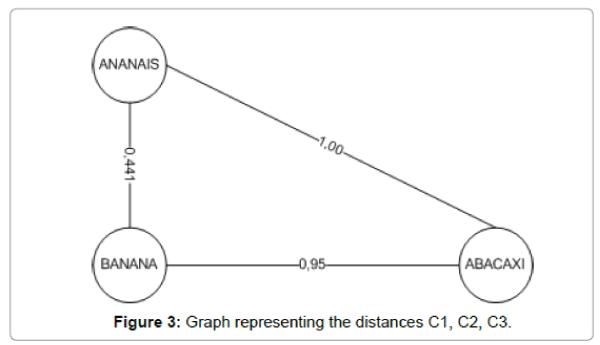 arts-and-social-sciences-journal-distances