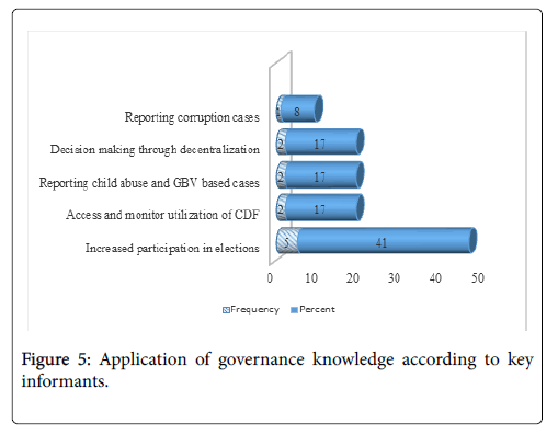 arts-and-social-sciences-journal-governance