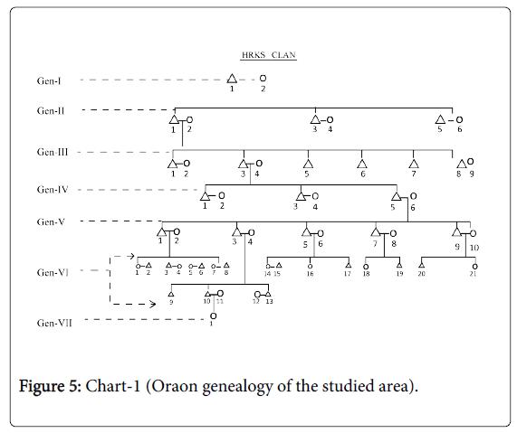 arts-and-social-sciences-journal-oraon-genealogy