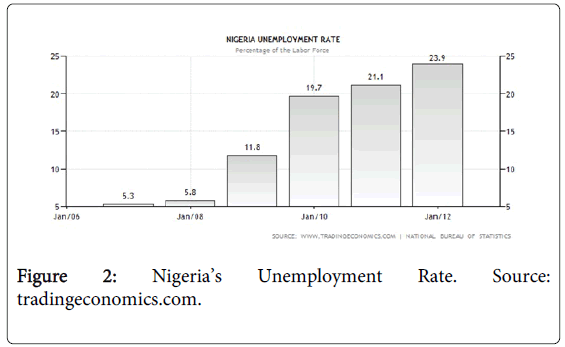 arts-and-social-sciences-journal-unemployment-rate