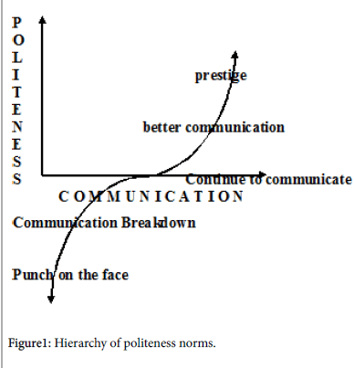 arts-and-social-sciences-politeness-norms