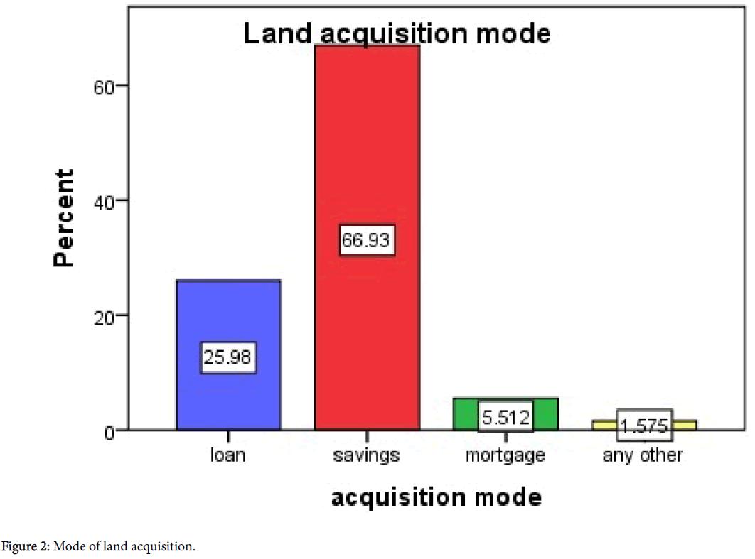 arts-social-sciences-Mode-land-acquisition