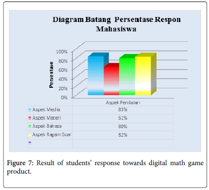 arts-social-sciences-Result-students-digital-math-game