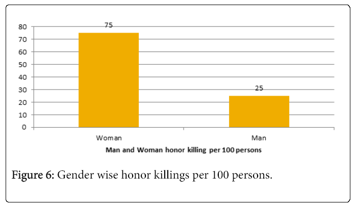 arts-social-sciences-gender-wise-honor-killings