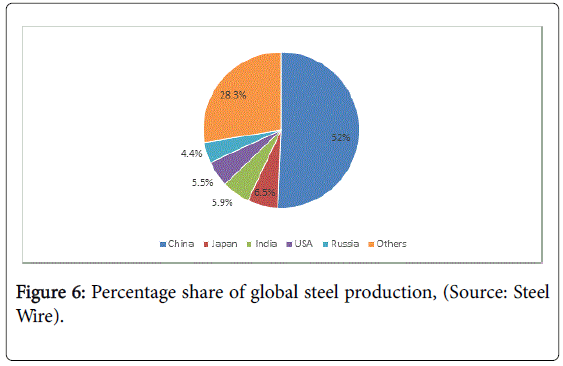 arts-social-sciences-global-steel-production