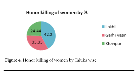 arts-social-sciences-honor-killing-women-by-taluka