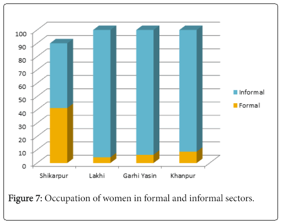 arts-social-sciences-occupation-women-formal