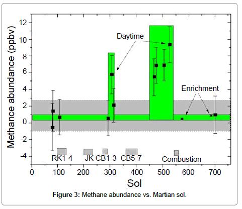 astrobiology-outreach-Methane-abundance