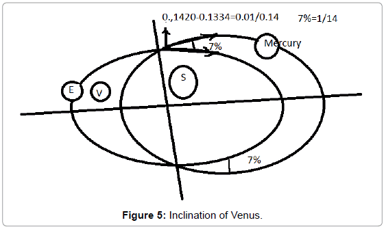 astrophysics-aerospace-technology-Inclination-Venus