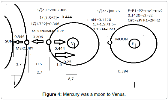 astrophysics-aerospace-technology-Mercury-moon-Venus