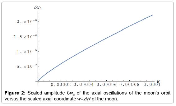 astrophysics-aerospace-technology-axial-oscillations