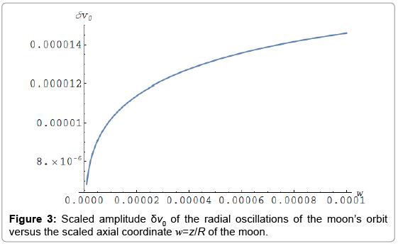 astrophysics-aerospace-technology-radial-oscillations