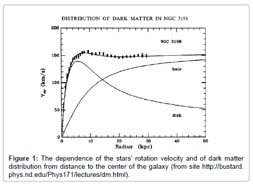 astrophysics-aerospace-technology-rotation-velocity-dark-matter