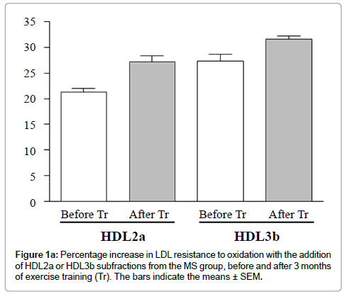 atherosclerosis-Percentage-increase