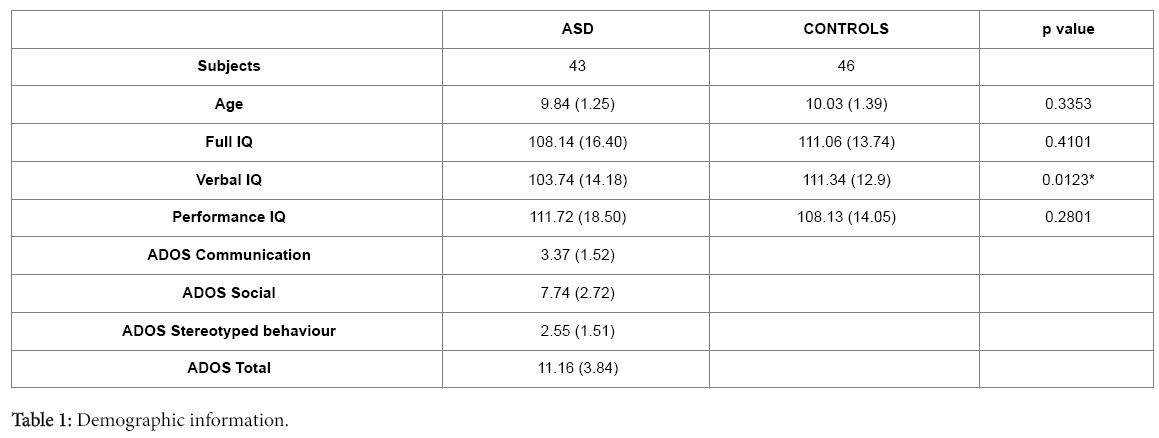 autism-Demographic