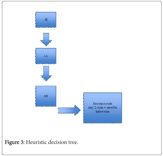autism-Heuristic-decision-tree