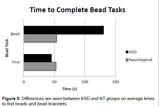 autism-average-times