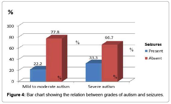 autism-grades-autism