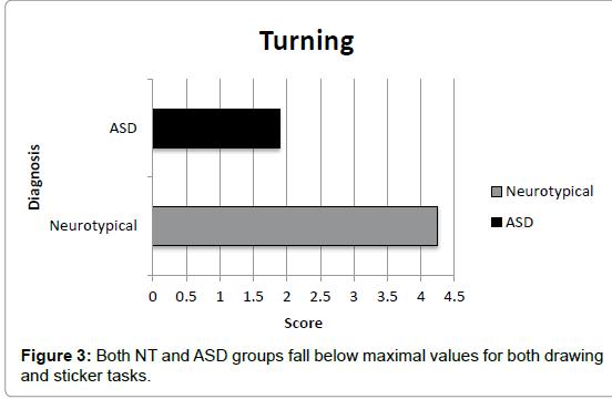 autism-maximal-values