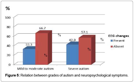 autism-neuropsychological