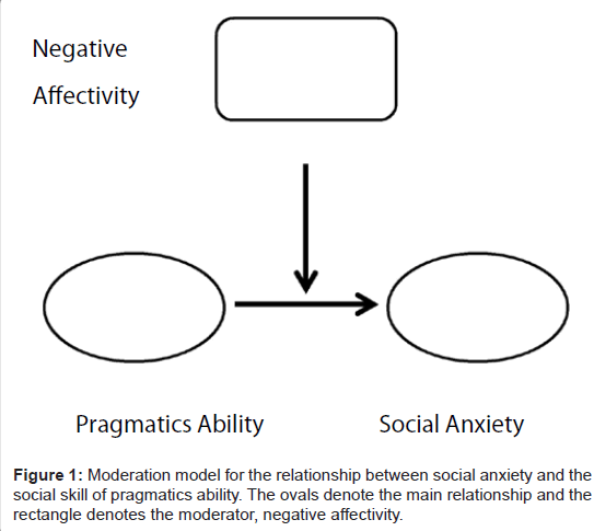 social anxiety essays Case study - social anxiety disorder 7 pages 1720 words december 2014 saved essays save your essays here so you can locate them quickly.