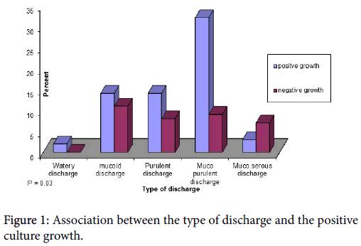 bacteriology-parasitology-Association-discharge