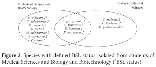 bacteriology-parasitology-Species-BSL-status