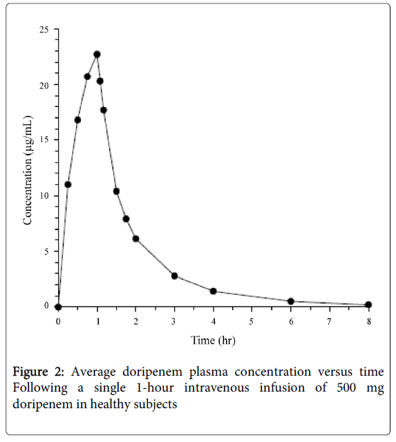 bacteriology-parasitology-doripenem-plasma