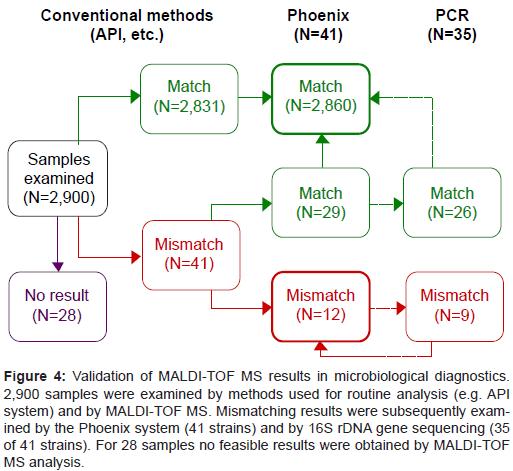 bacteriology-parasitology-microbiological-diagnostics