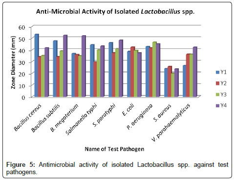 bacteriology-parasitology-test-pathogens