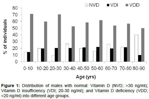 bioanalysis-biomedicine-Distribution-males-normal