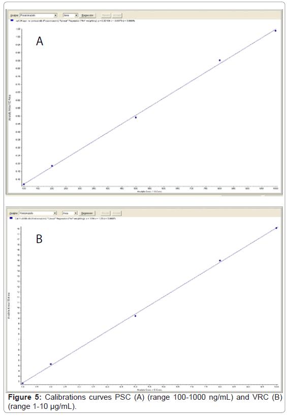 bioanalysis-biomedicine-calibrations-curves