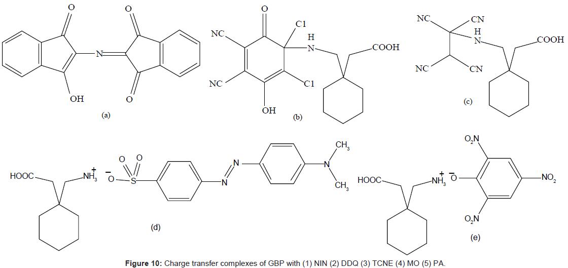 bioanalysis-biomedicine-charge-transfer-complexes