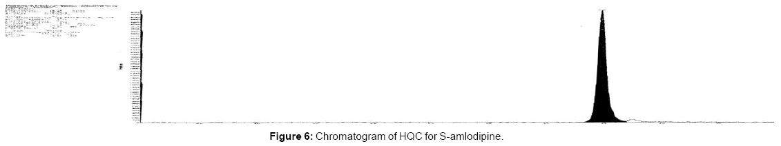 bioanalysis-biomedicine-chromatogram