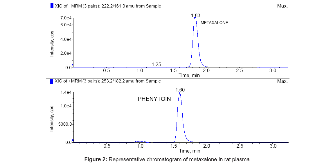 bioanalysis-biomedicine-chromatogram