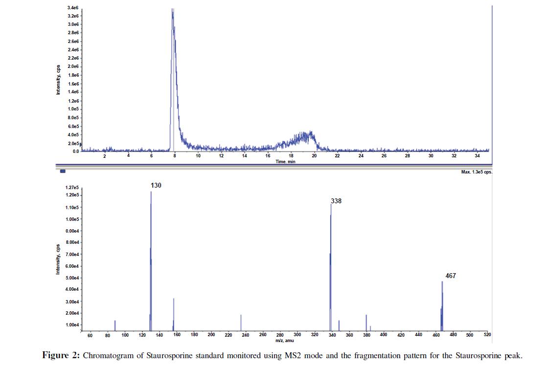 bioanalysis-biomedicine-chromatogram-staurosporine