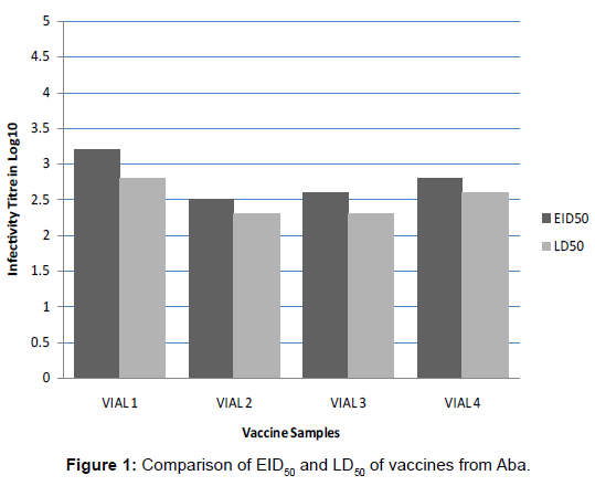 bioanalysis-biomedicine-comparison-vaccines