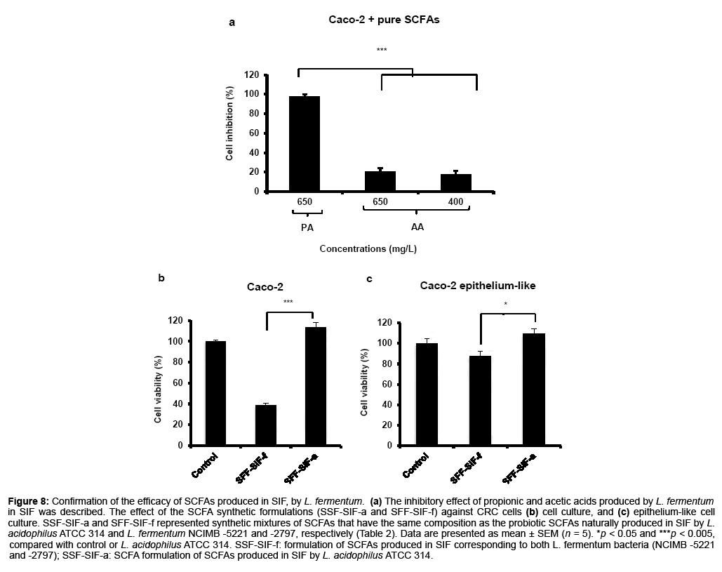 bioanalysis-biomedicine-confirmation