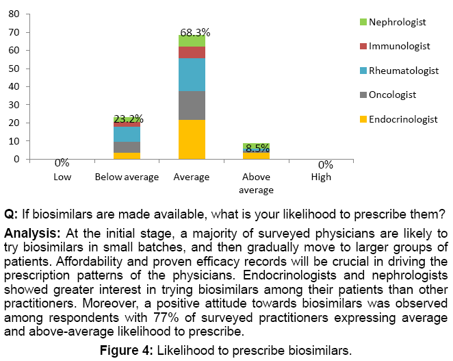 bioanalysis-biomedicine-endocrinologists