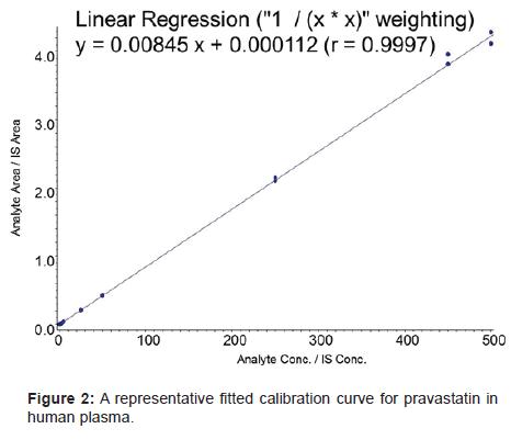 bioanalysis-biomedicine-fitted-calibration-curve