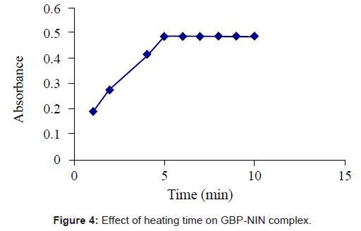 bioanalysis-biomedicine-heating-time-complex