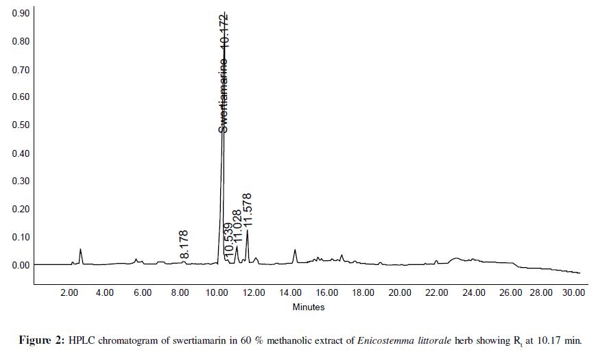 bioanalysis-biomedicine-hplc-methanol-extract