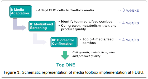 bioanalysis-biomedicine-media-toolbox-implementation