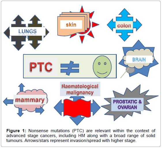 bioanalysis-biomedicine-mutations-cancers-tumours