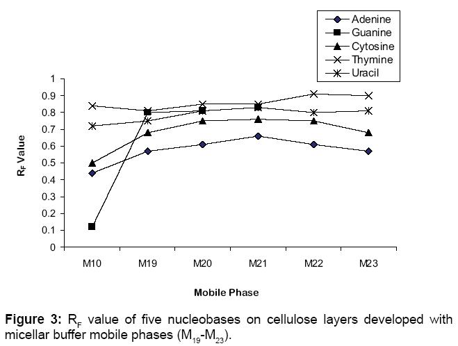 bioanalysis-biomedicine-nucleobases