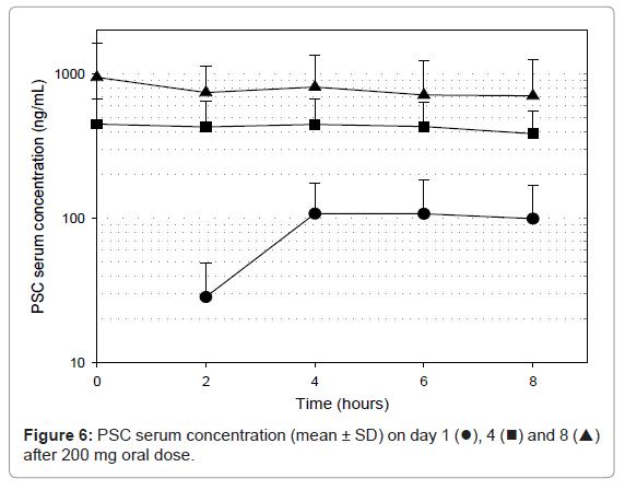 bioanalysis-biomedicine-psc-serum-concentration