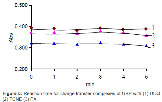 bioanalysis-biomedicine-reaction-transfer-complexes