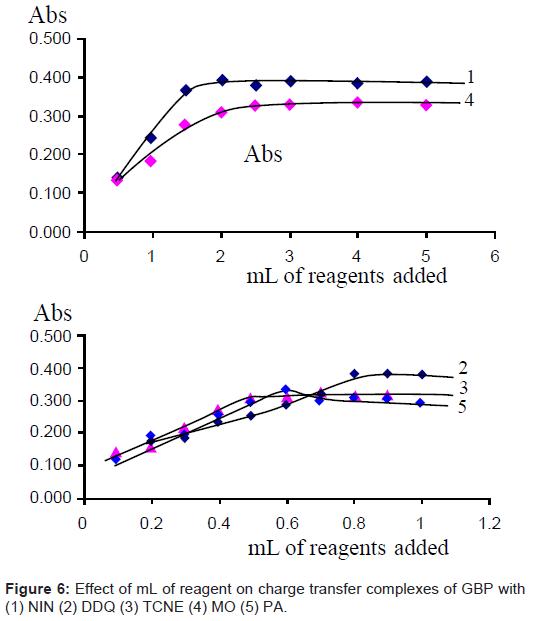 bioanalysis-biomedicine-reagent-charge-transfer